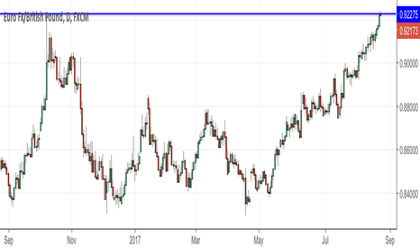 EURGBP: What happens if we hit the resistance? Swingtrading
