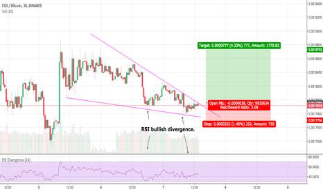 EOSBTC: EOS falling Wedge