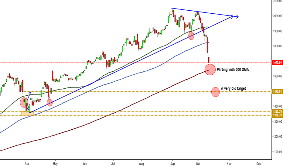 AMZN: Amazon flirting with 200 DMA
