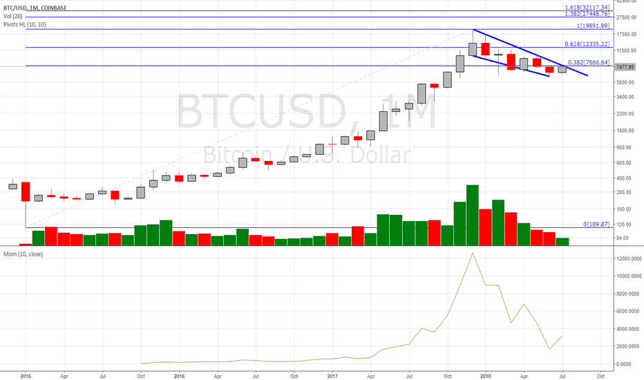 BTCUSD: Logarithmic monthly chart is looking ready for a breakout