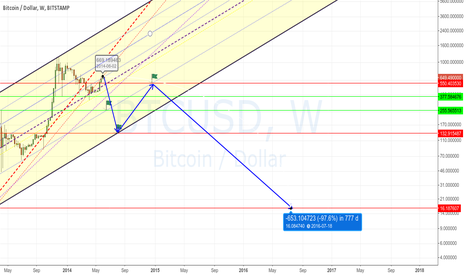 BTCUSD: My projection for the next 2 years