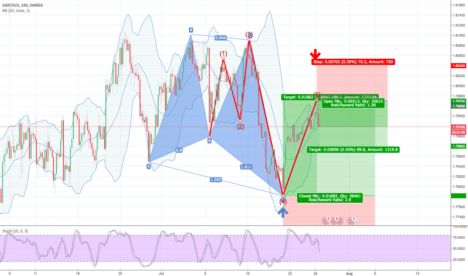 GBPSGD: 38.2% & POSSIBLE 61.8% Retracement SHORT GWAVE