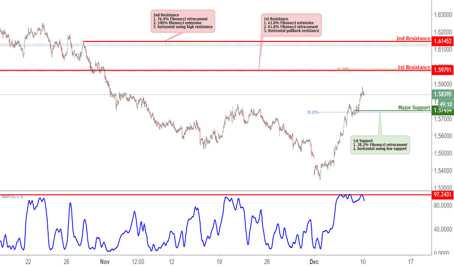 EURAUD: EURAUD Approaching Resistance, Potential Reversal