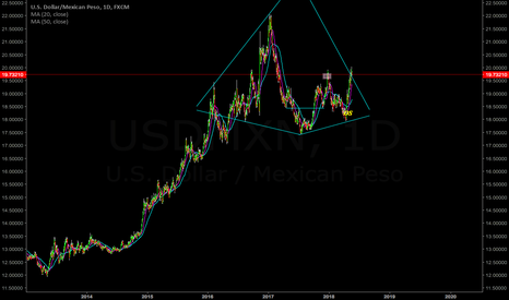 USDMXN: Ugly, not really harmonic but...