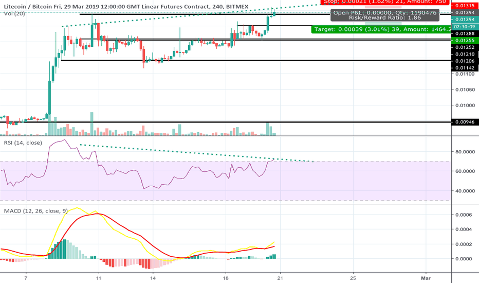 LTCH19: Looking like ltc set to underperform bitcoin in near-term