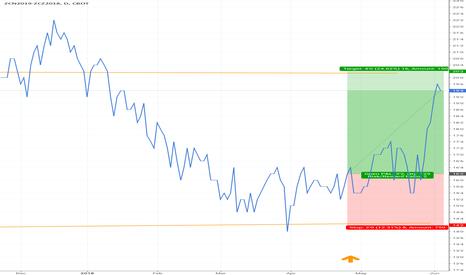 ZCN2019-ZCZ2018: #ZC_F $ZC_F #corn - Bear spread