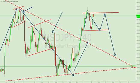 USDJPY: USDJPY BEARISH FLAG TRADE
