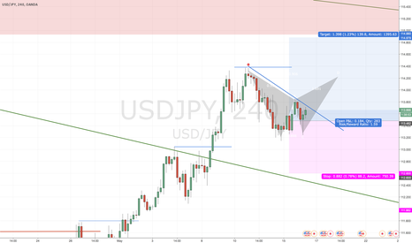USDJPY: Creative TP in trend following trade