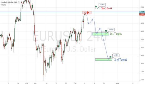 EURUSD: New Trend for EURUSD