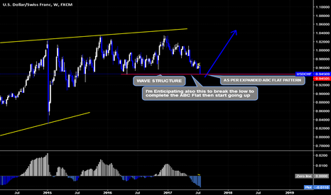 USDCHF: USDCHF Possible Wave Count