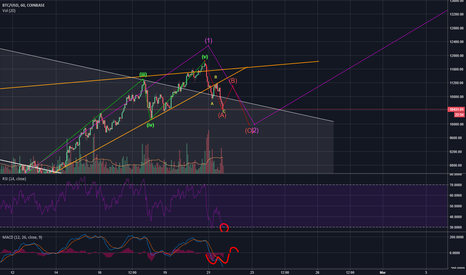 BTCUSD: BTC back to the downtrend or just a correction?