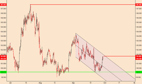 USDJPY: USDJPY; Rising Off Support