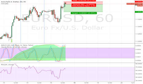 EURUSD: my friday short