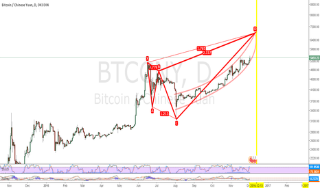 BTCCNY: Potential harmonic shark pattern could end around mid Dec. $BTC