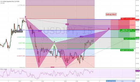 USDJPY: Gartley pattern for 07/10/2013 ''sundry before market''