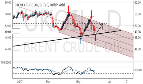 UKOIL: Back to the top of the channel