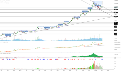 BTCUSD: For now, we range between 8K and 12K