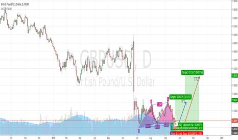 GBPUSD: Prepare for Trend change