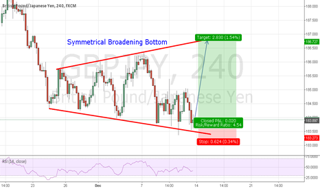 GBPJPY: To go long according to the Symmetrical Broadening Bottom