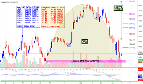 LUXIND: LUX Industries Posible Reversal