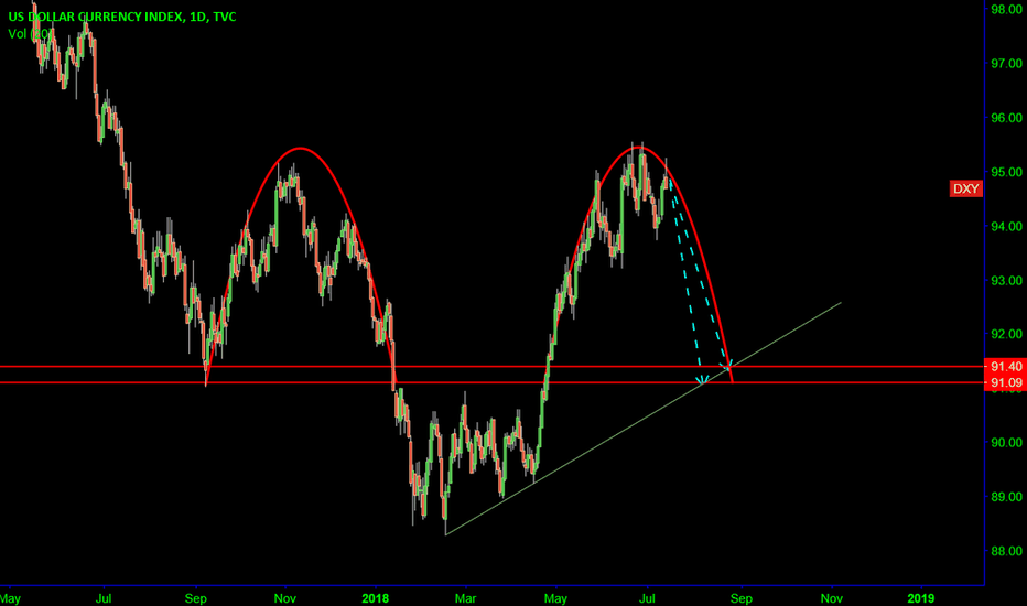 DXY: DXY: Reversal time