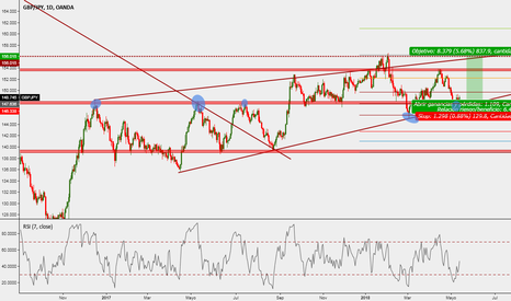 GBPJPY: POSIBLE COMPRA