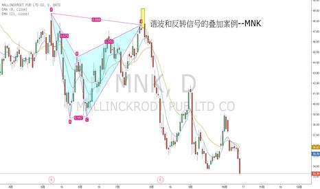 MNK: 谐波和反转信号的叠加--以MNK为例