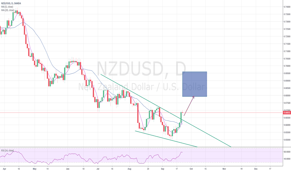 NZDUSD: Break out of falling wedge patterm