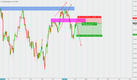 USDJPY: PRICE PATTERN AND TIME ONCE AGAIN!