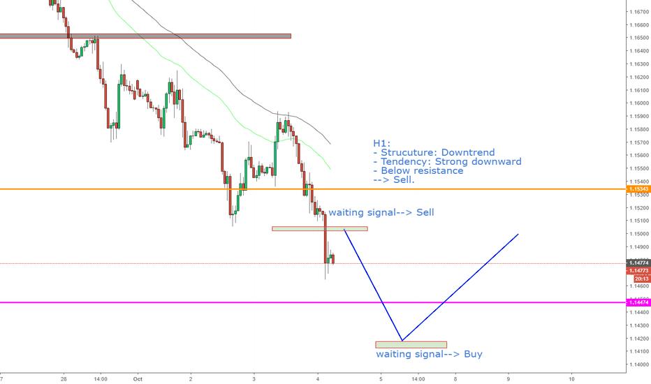 EURUSD: EURUSD, Strong downward on H1.