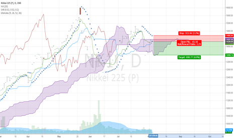 NK1!: Confirmation for Nikkei sell off begins
