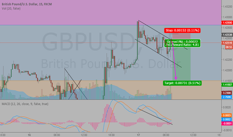 GBPUSD: Short GU Now!