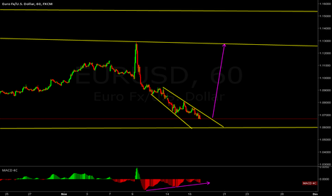 EURUSD: EURUSD at a low + divergence
