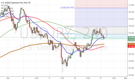 USDJPY: long usdjpy. we wont see 107.3