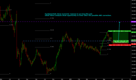 GBPJPY: GBPJPY long setup FA and TA