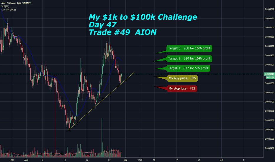 Aionbtc Charts And Quotes Tradingview