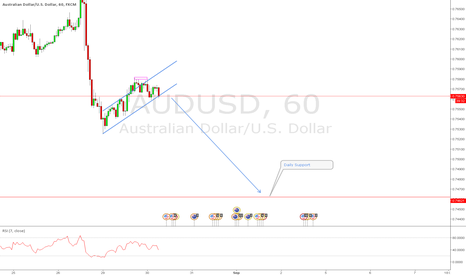 AUDUSD: Possible Break out to the Downside