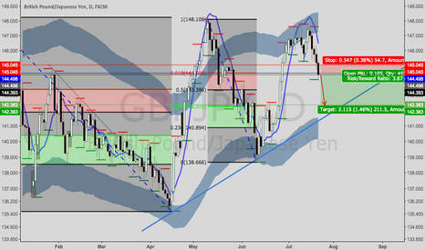 GBPJPY: GBPJPY--time to short again