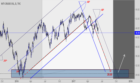 USOIL: Oil Rally was over