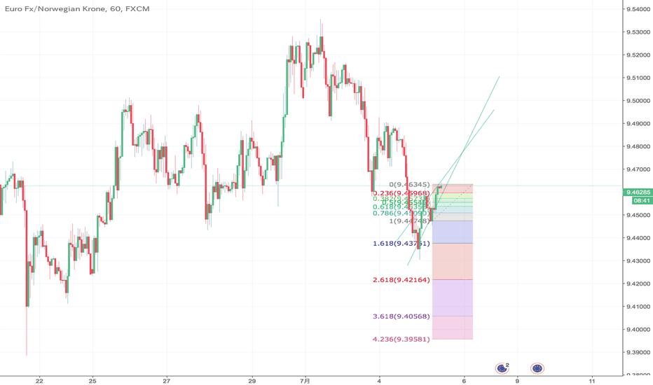 EURNOK: EUR/NOKー上昇局面