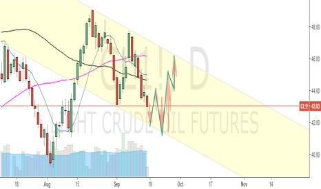 CL1!: Crude Oil Next Week Movement