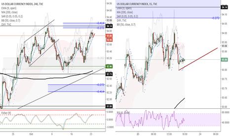 DXY: DXY (4H) - Esperando debilidad en el USD durante esta semana