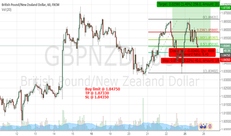 GBPNZD: Long Opportunity on GBPNZD
