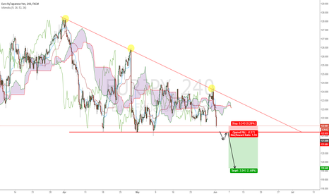 EURJPY: EURJPY - here we go