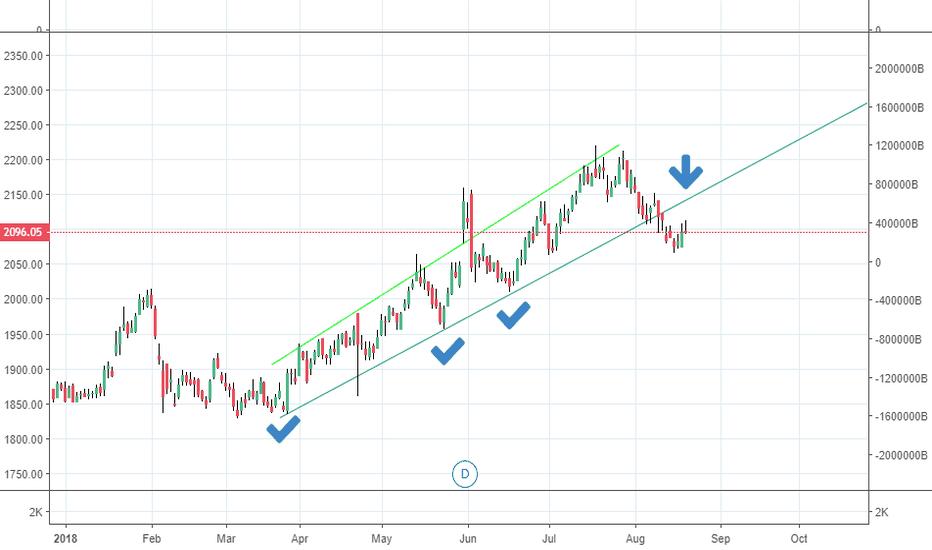 HDFCBANK: trendline reversal