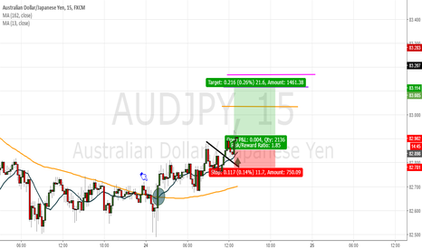 AUDJPY: Support (moving average 13)