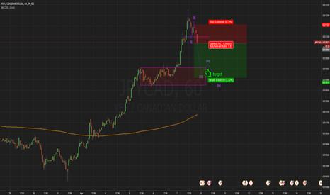 JPYCAD: Short setup for YEN/CANADIAN DOLLAR