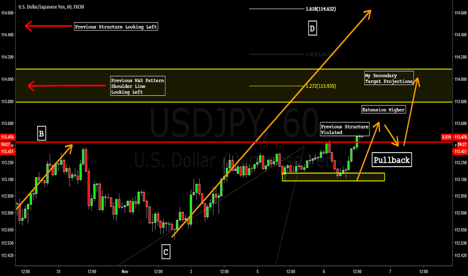USDJPY: USDJPY - BULLISH BREAKOUT TO POTENTIAL D COMPLETION