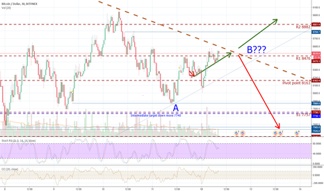 BTCUSD: Bitcoin is on an important crossroad.