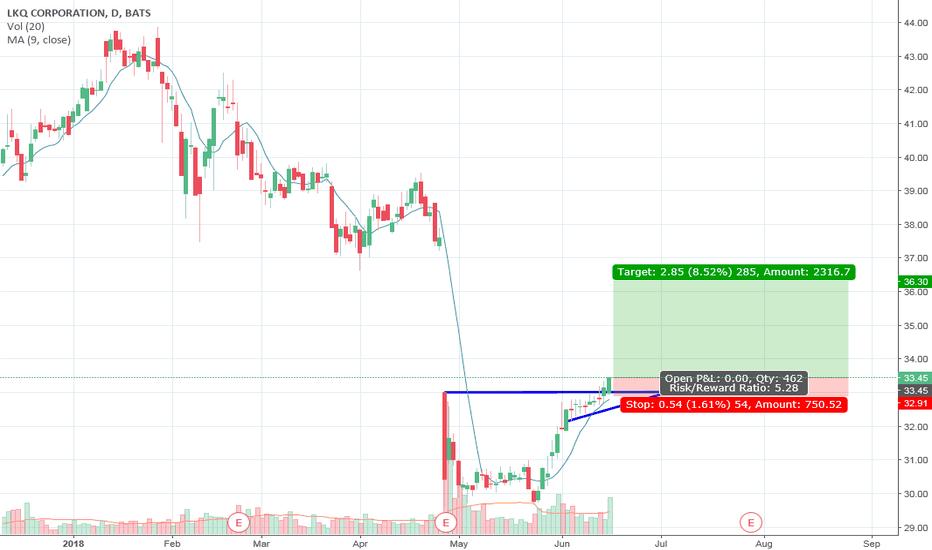 LKQ: Ascending right triangle